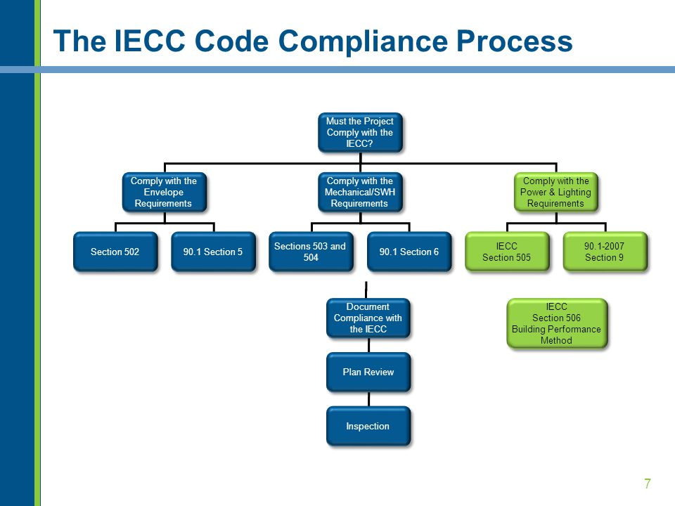 The IECC Code Compliance Process