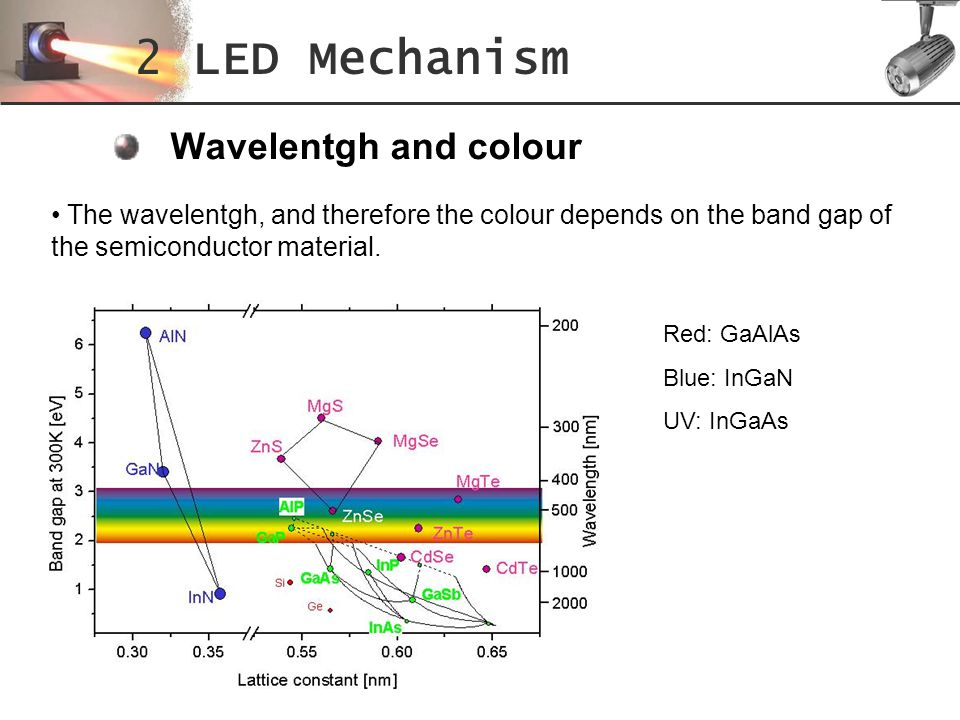 2 LED Mechanism Wavelentgh and colour