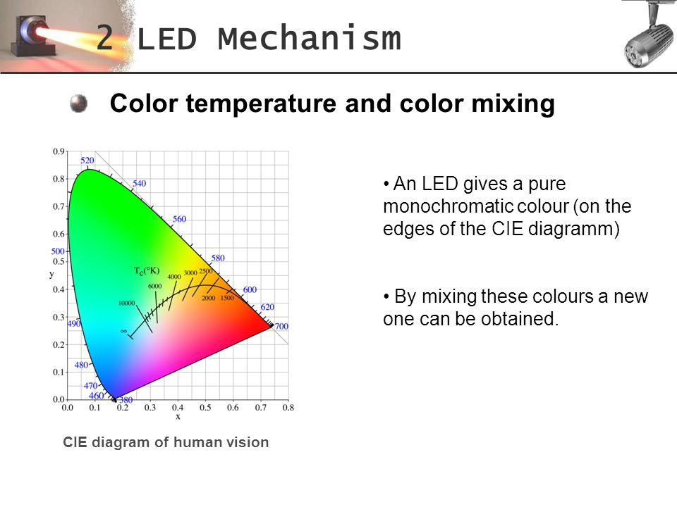 2 LED Mechanism Color temperature and color mixing