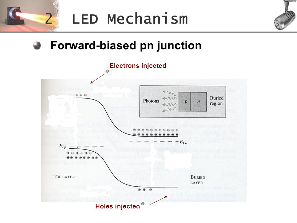 2 LED Mechanism Forward-biased pn junction Electrons injected