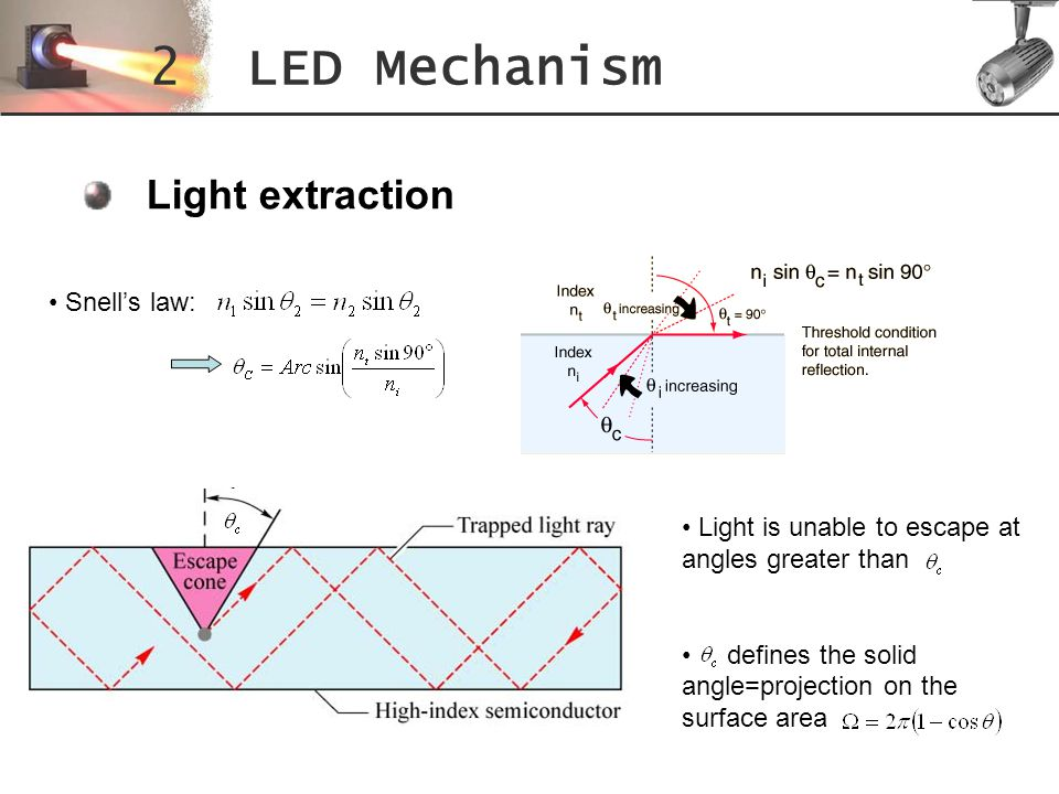 2 LED Mechanism Light extraction Snell's law: