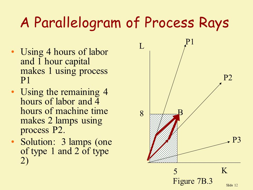 A Parallelogram of Process Rays