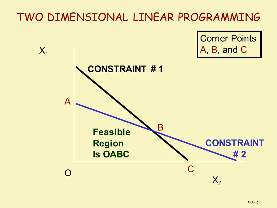 TWO DIMENSIONAL LINEAR PROGRAMMING