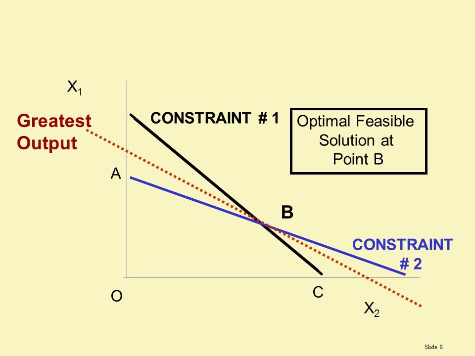 Greatest Output B X1 CONSTRAINT # 1 Optimal Feasible Solution at