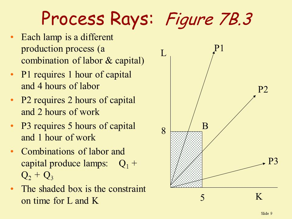 Process Rays: Figure 7B.3 Each lamp is a different production process (a combination of labor & capital)