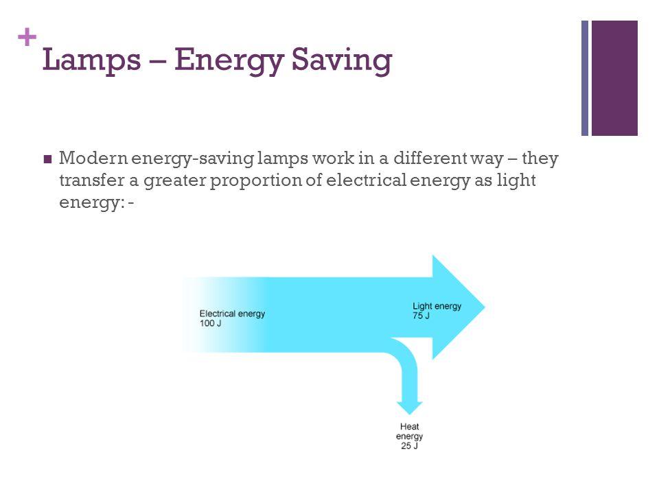 Lamps – Energy Saving
