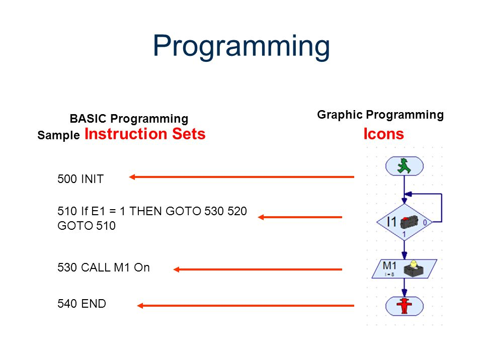 Programming Icons Graphic Programming BASIC Programming