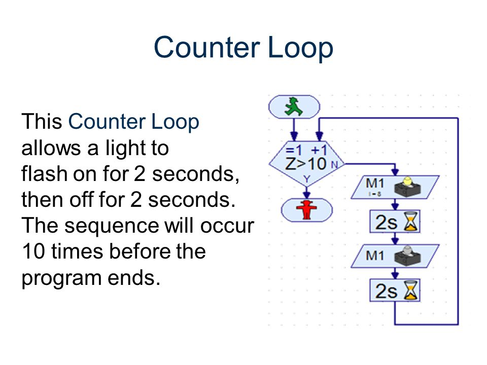 Counter Loop This Counter Loop allows a light to