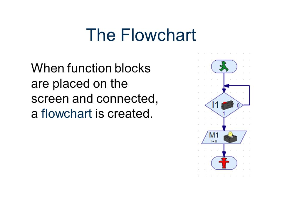 RoboPro Gateway To Technology® Unit 2 – Lesson 2.3 – Automated Systems. The Flowchart.
