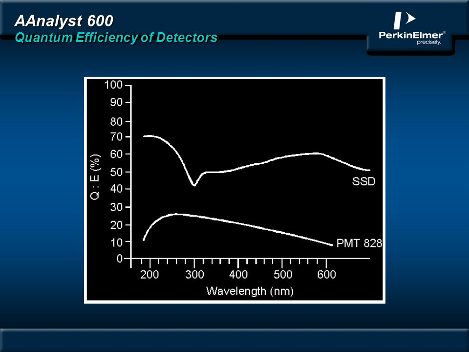 AAnalyst 600 Quantum Efficiency of Detectors