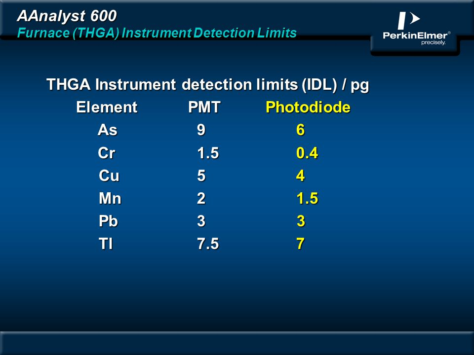 AAnalyst 600 Furnace (THGA) Instrument Detection Limits