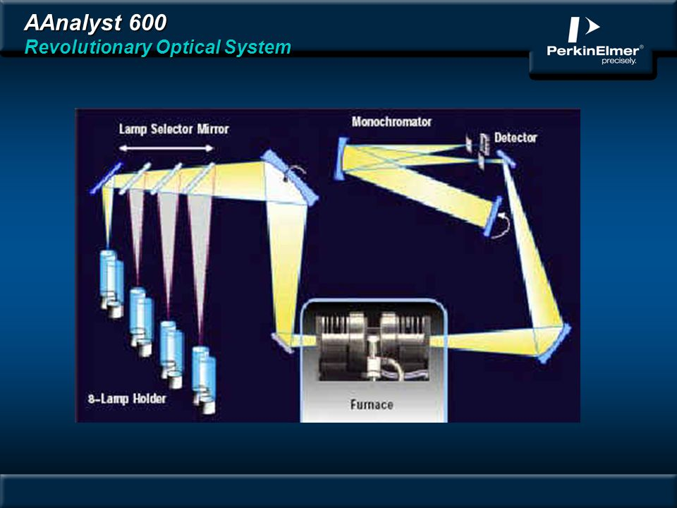 AAnalyst 600 Revolutionary Optical System