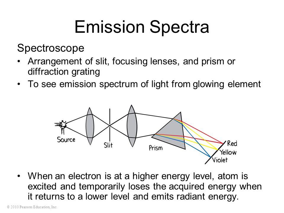 Emission Spectra Spectroscope