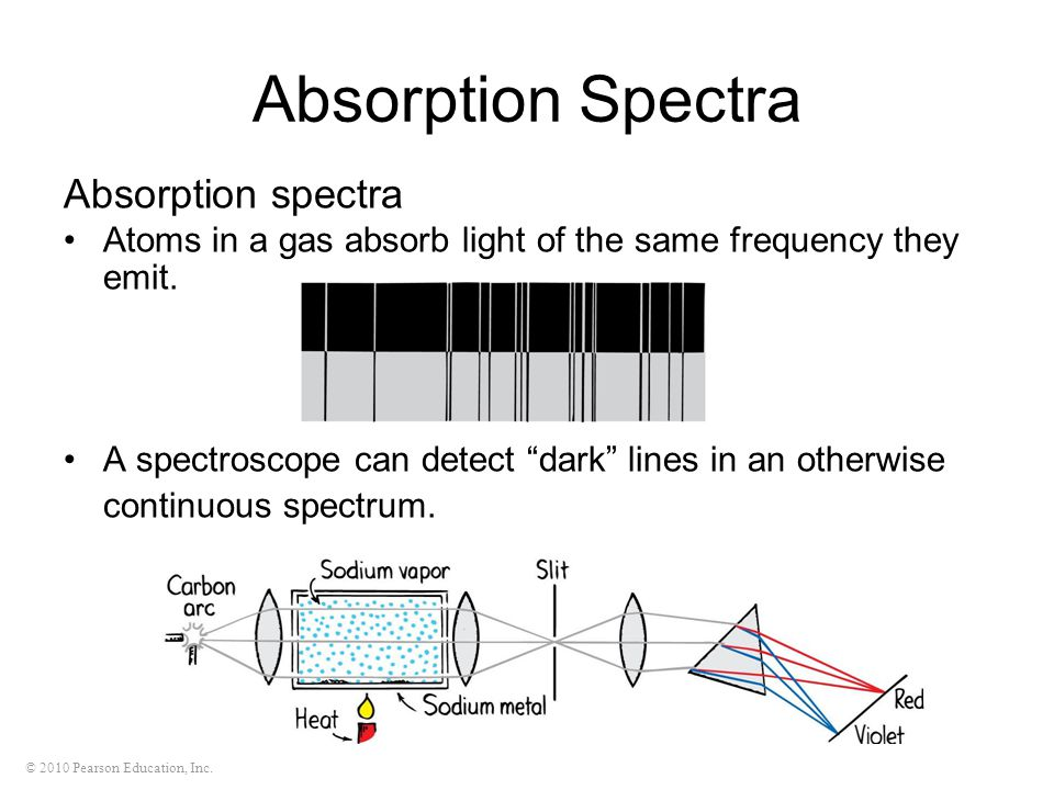 Absorption Spectra Absorption spectra