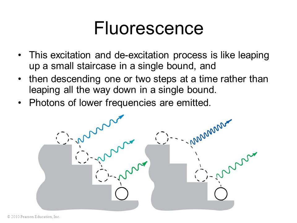 Fluorescence This excitation and de-excitation process is like leaping up a small staircase in a single bound, and.