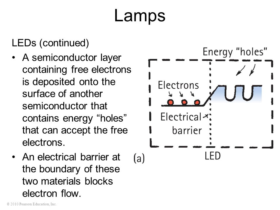 Lamps LEDs (continued)