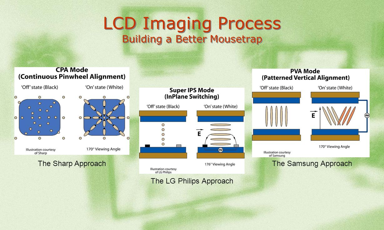 LCD Imaging Process Building a Better Mousetrap
