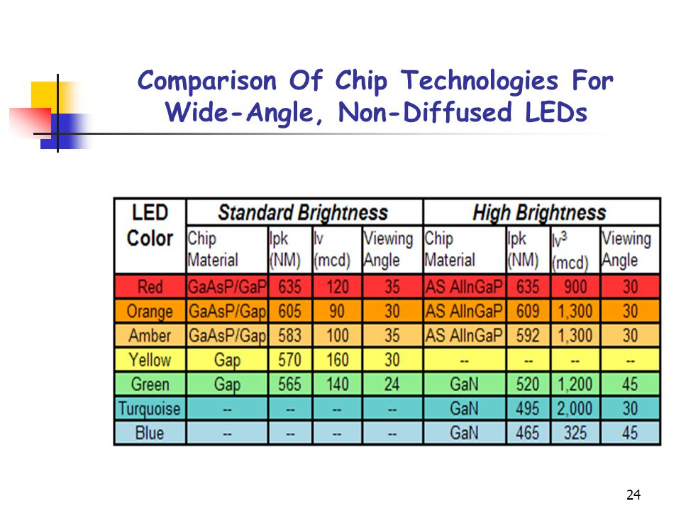 Comparison Of Chip Technologies For Wide-Angle, Non-Diffused LEDs