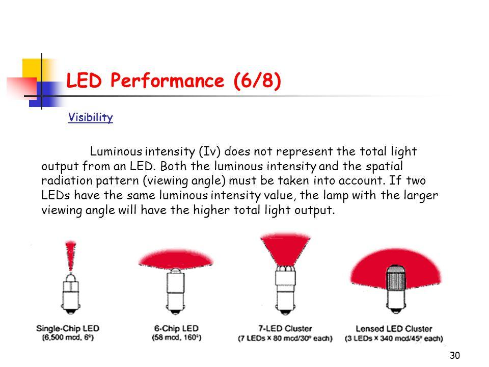 LED Performance (6/8) Visibility.