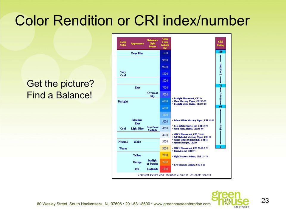 Color Rendition or CRI index/number