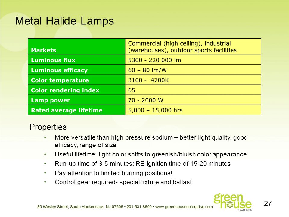 Metal Halide Lamps Properties