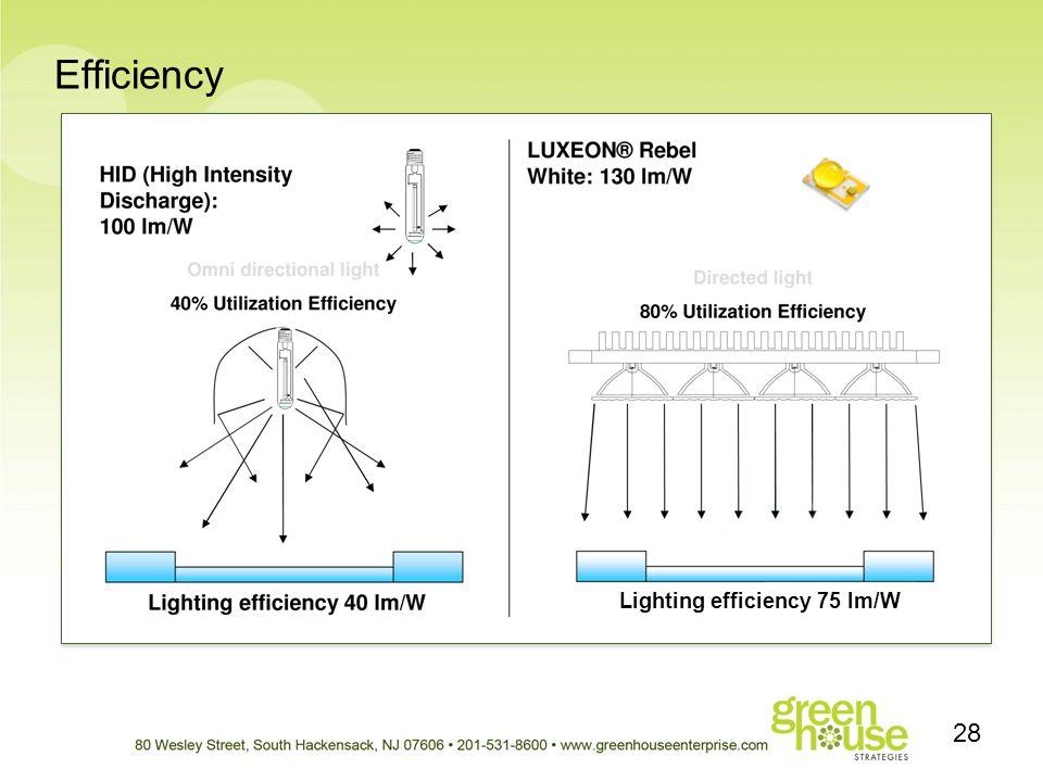 Efficiency Lighting efficiency 75 lm/W