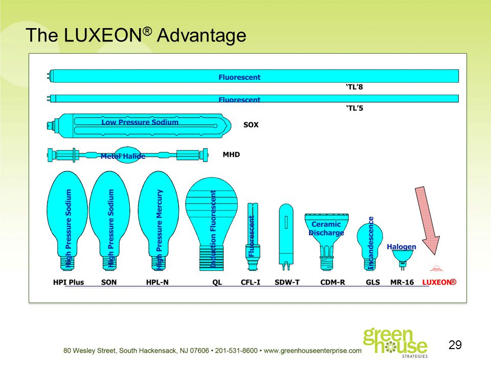 The LUXEON® Advantage