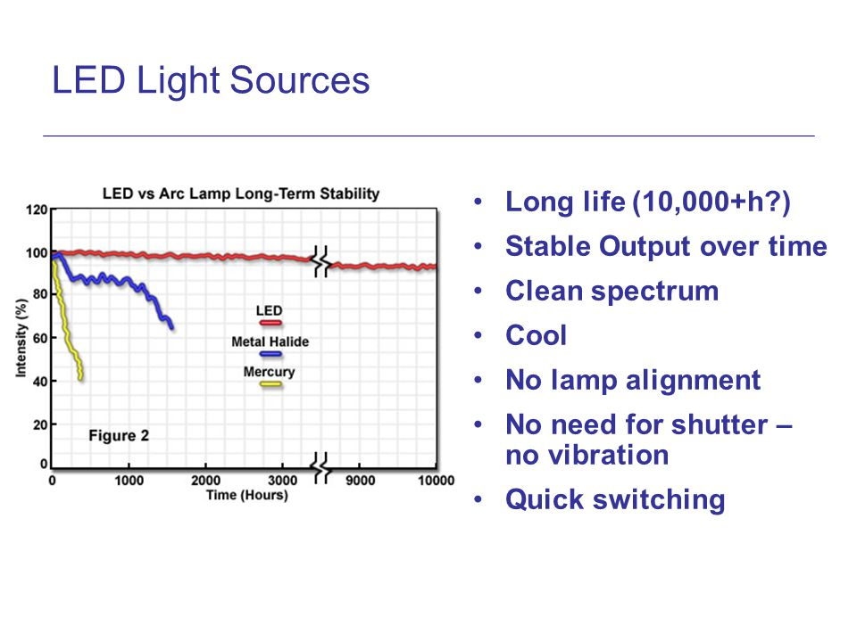 LED Light Sources Long life (10,000+h ) Stable Output over time