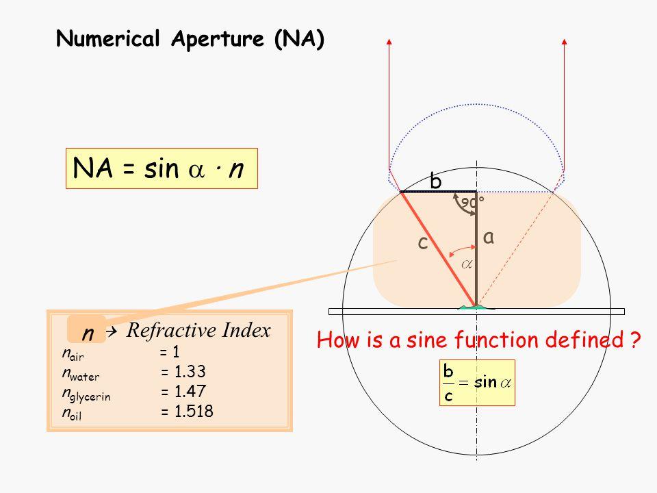 NA = sin a · n Numerical Aperture (NA) b a c  Refractive Index n