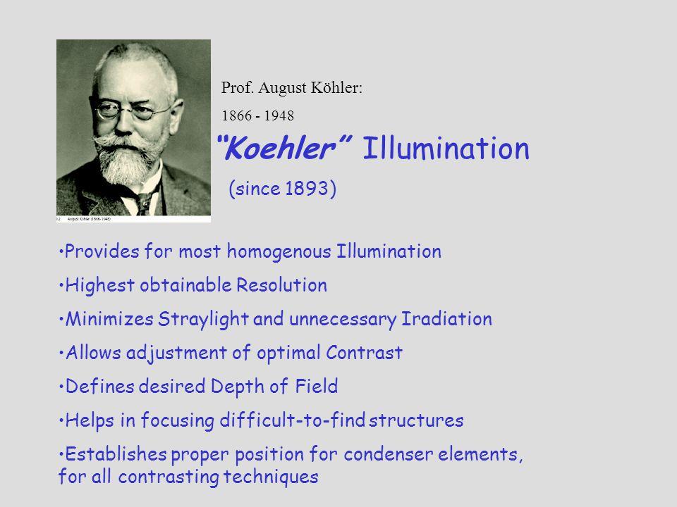 Koehler Illumination (since 1893)