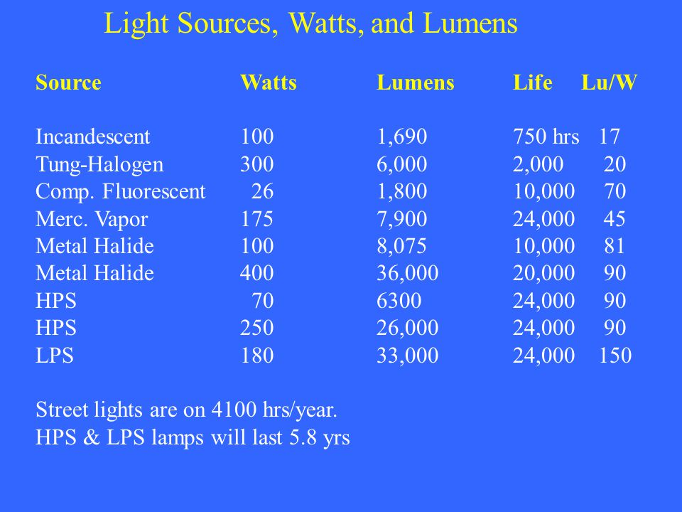 Light Sources, Watts, and Lumens