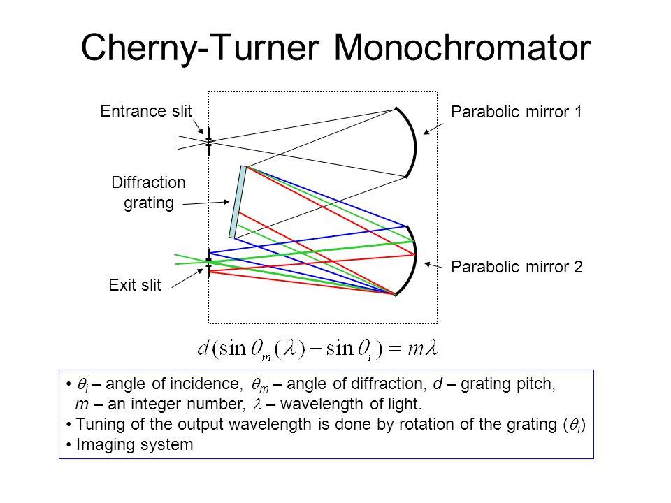 Cherny-Turner Monochromator