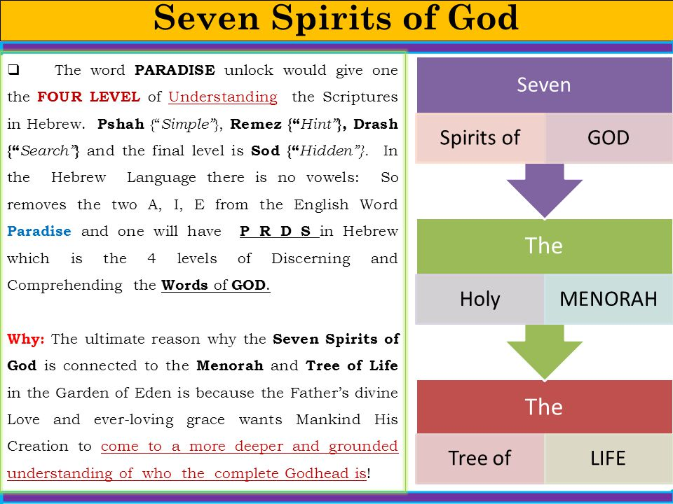 Seven Spirits of God Seven