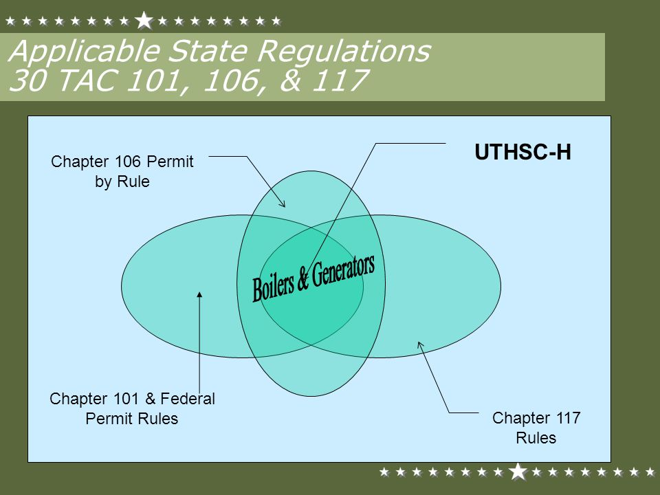 Applicable State Regulations 30 TAC 101, 106, & 117