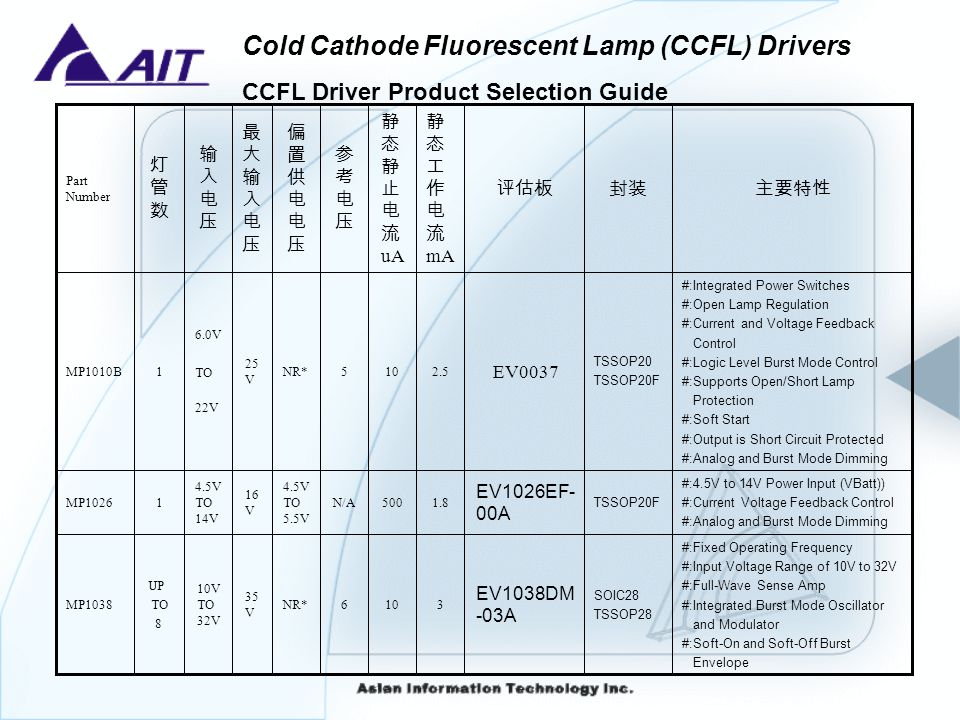 CCFL Driver Product Selection Guide
