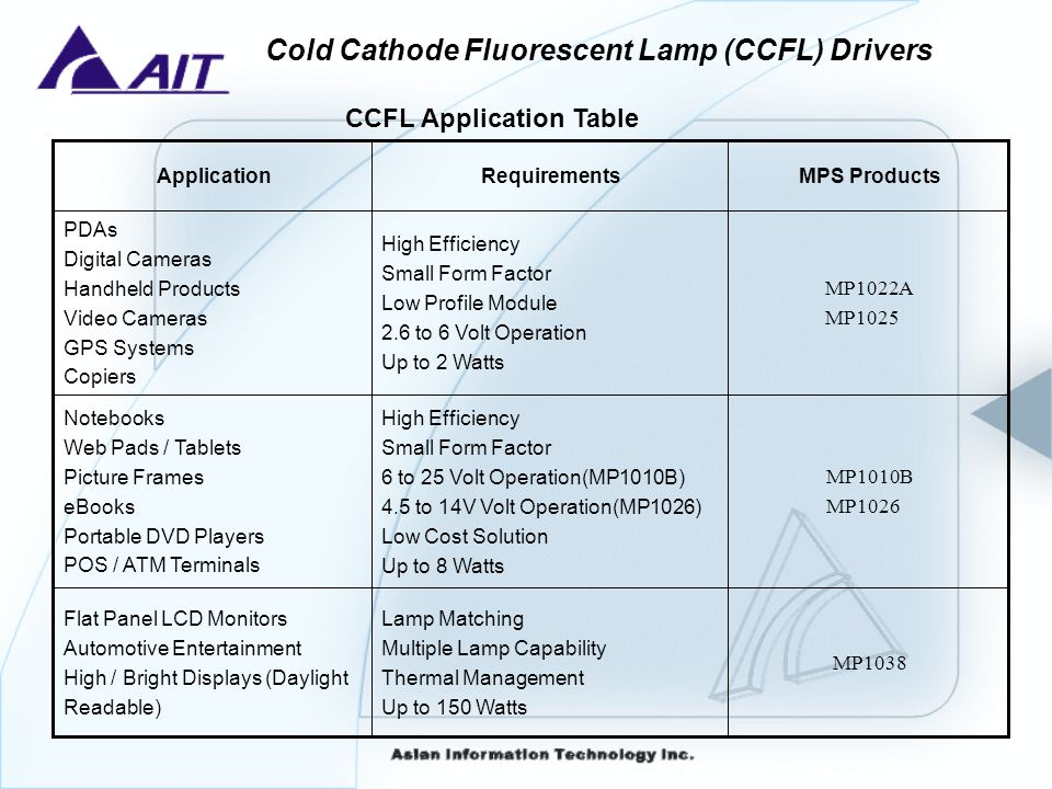 CCFL Application Table