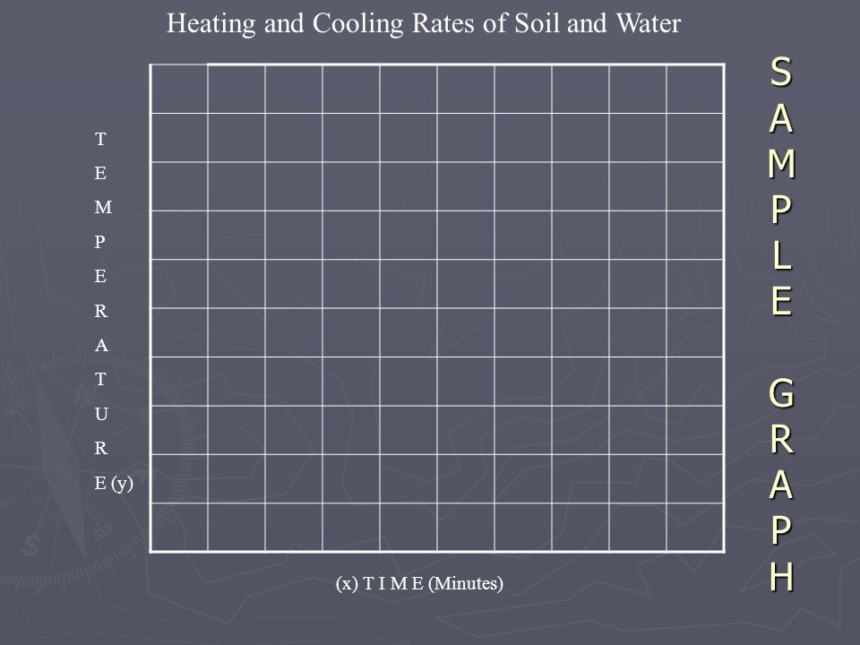 S A M P L E G R A P H Heating and Cooling Rates of Soil and Water T E