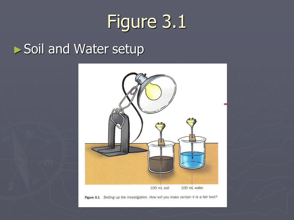 Figure 3.1 Soil and Water setup