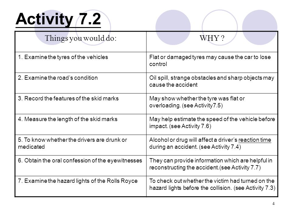 Activity 7.2 Things you would do: WHY