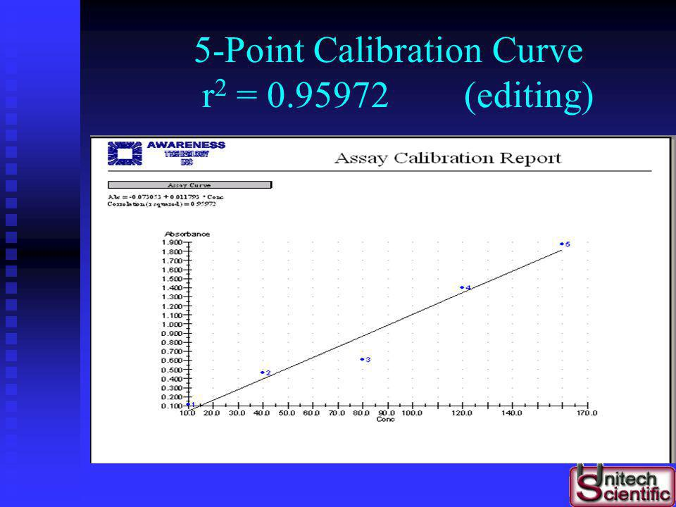 5-Point Calibration Curve r2 = 0.95972 (editing)