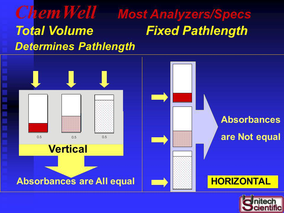 Absorbances are All equal