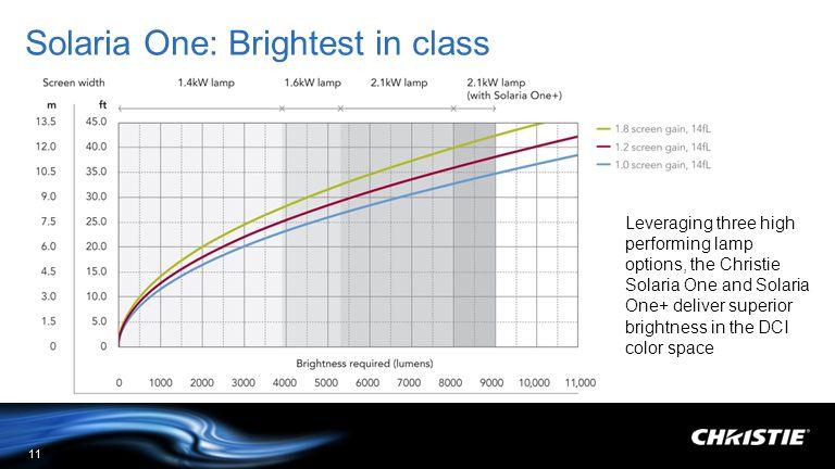 Solaria One: Brightest in class