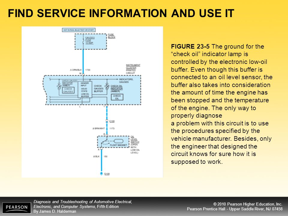 FIND SERVICE INFORMATION AND USE IT