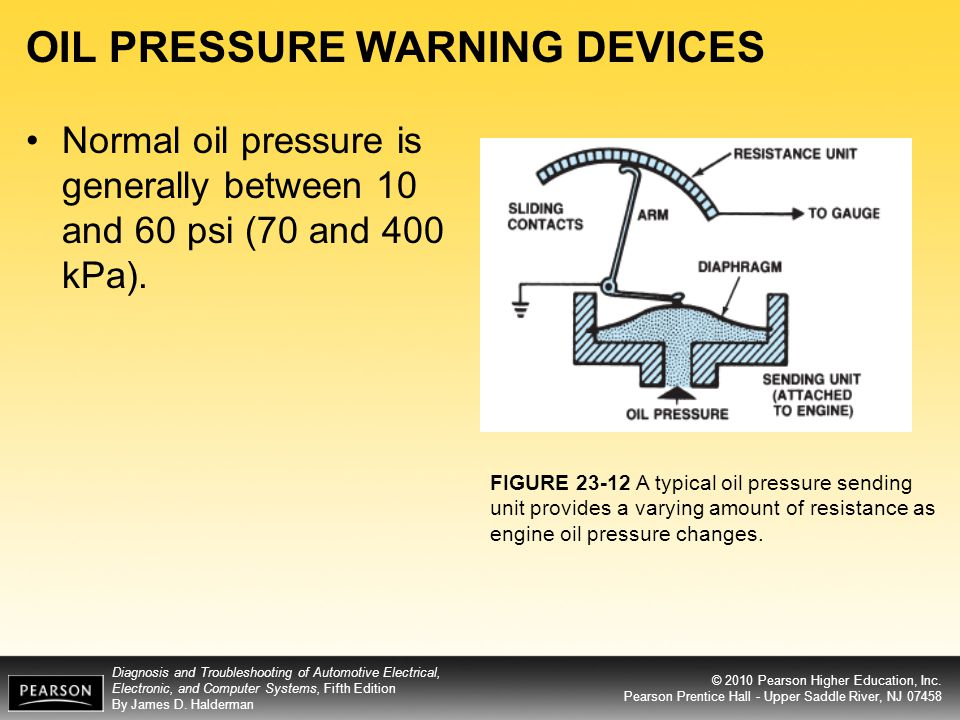 OIL PRESSURE WARNING DEVICES