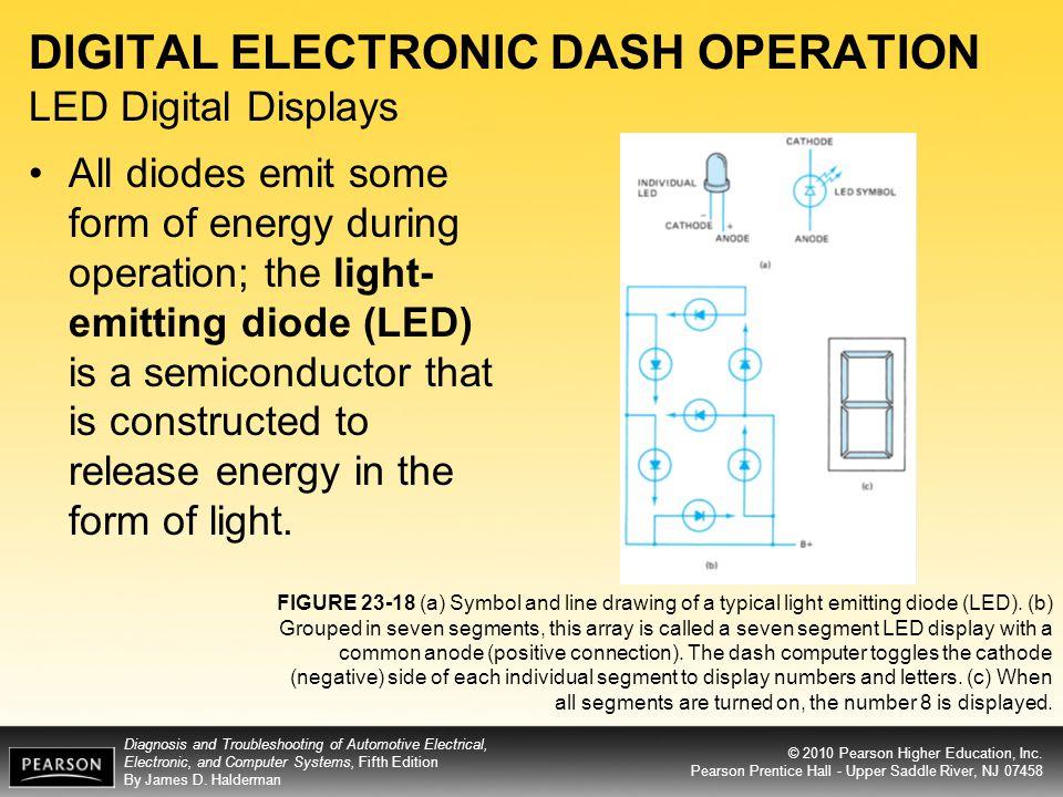 DIGITAL ELECTRONIC DASH OPERATION LED Digital Displays