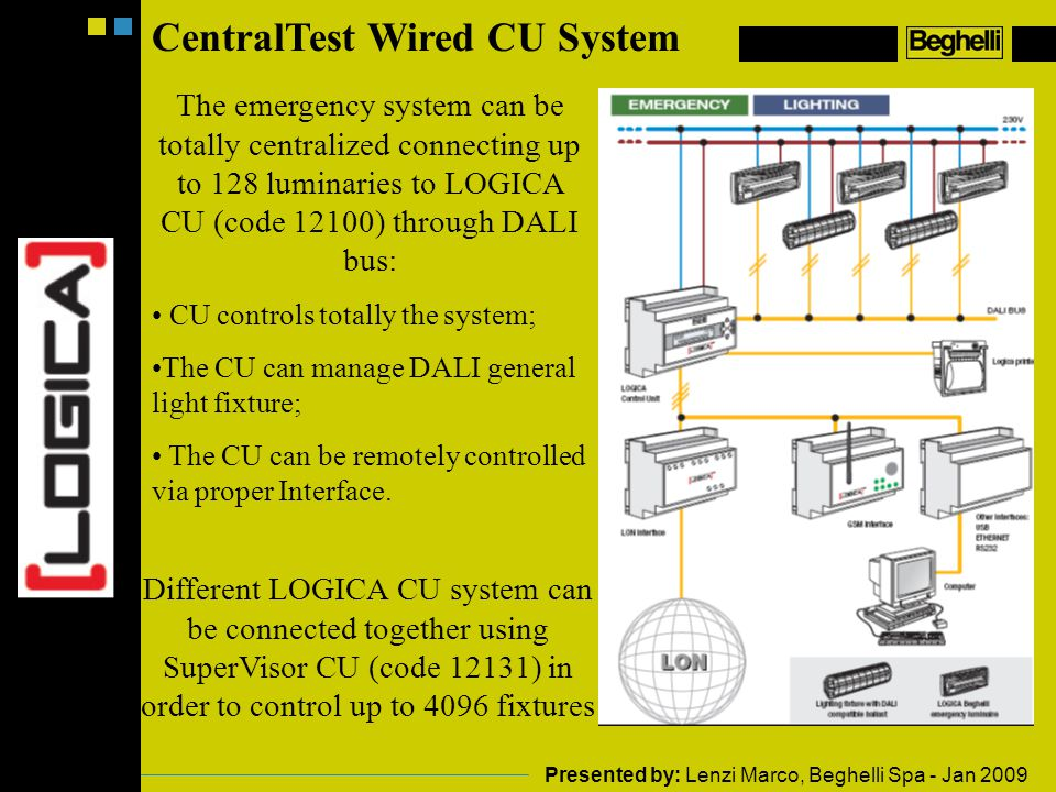 CentralTest Wired CU System