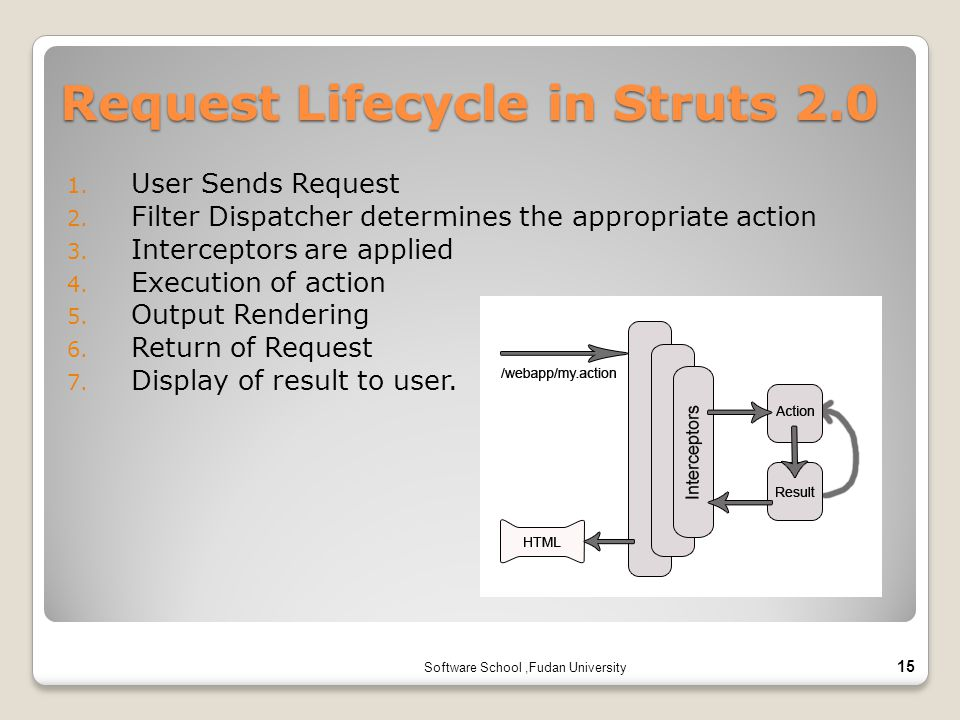 Request Lifecycle in Struts 2.0