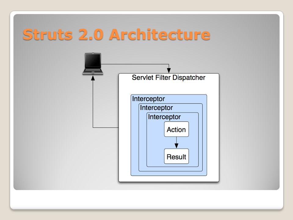 Struts 2.0 Architecture