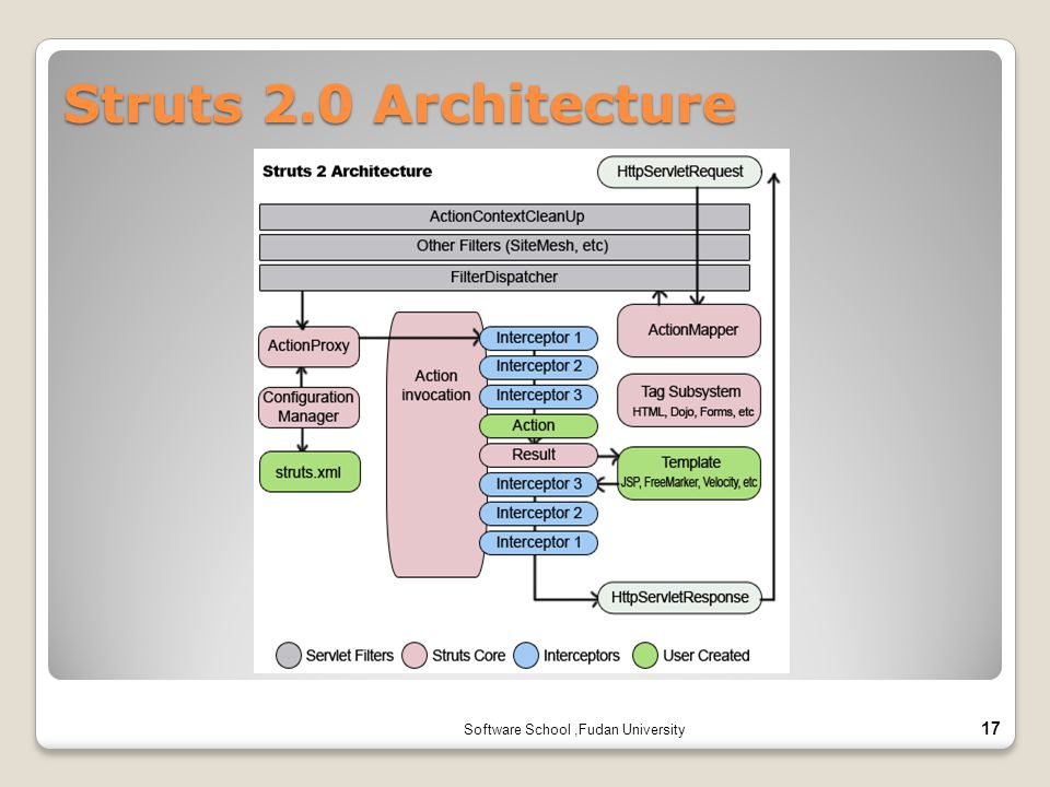 Struts 2.0 Architecture Software School ,Fudan University