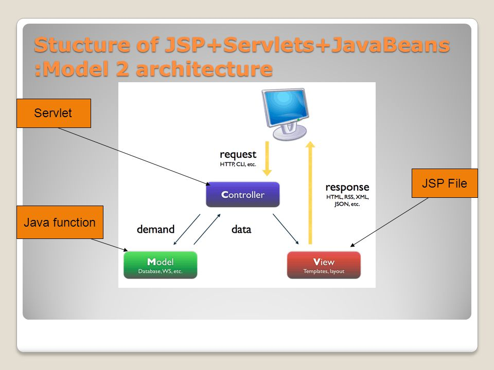 Stucture of JSP+Servlets+JavaBeans :Model 2 architecture